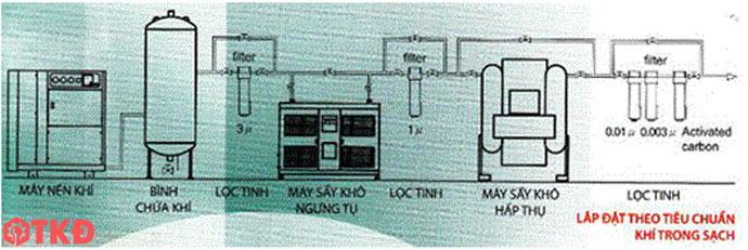 sơ đồ hệ thống máy nén khí theo tiêu chuẩn khí trong sạch