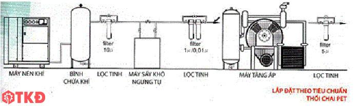 sơ đồ hệ thống máy nén khí theo tiêu chuẩn thổi chai pet