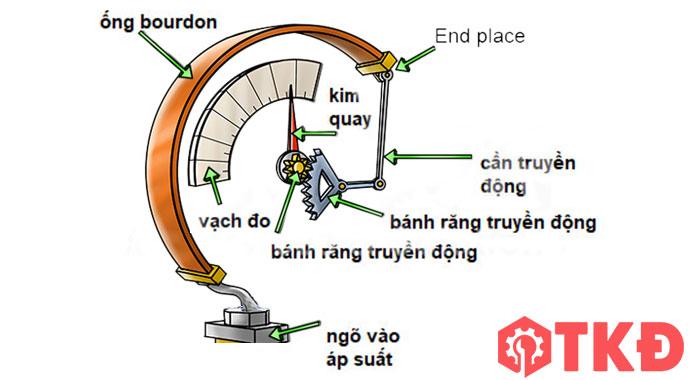 nguyên lý hoạt động đồng hồ đo áp suất
