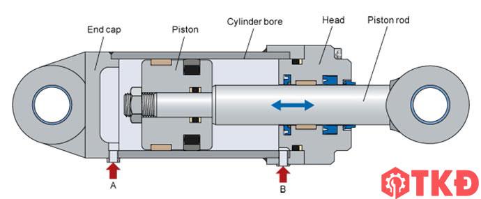 cấu tạo xi lanh thủy lực