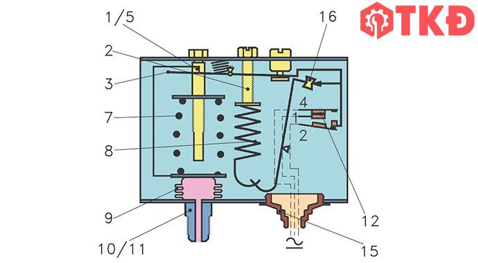 công tắc áp lực khí nén