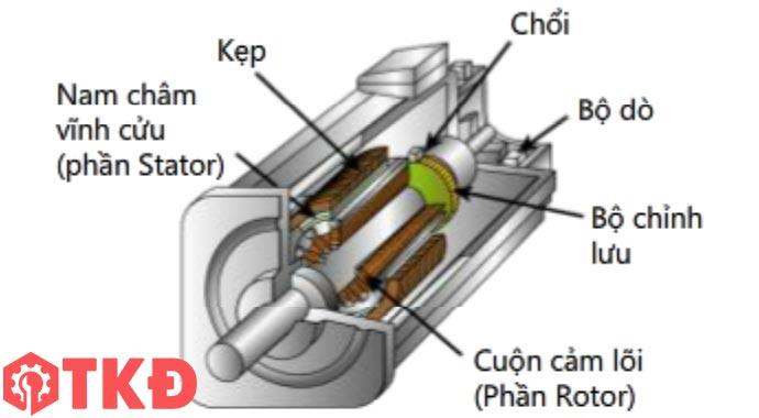 cấu tạo động cơ servo dc