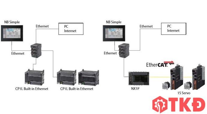 sơ đồ kết nối plc