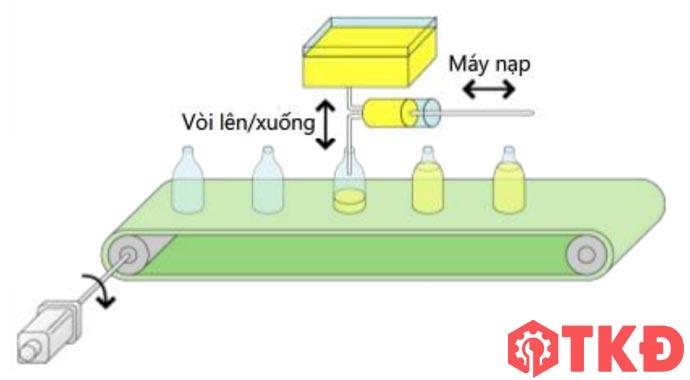 ứng dụng của động cơ servo