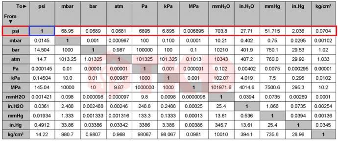 Chuyển đổi PSI thông qua bảng quy đổi