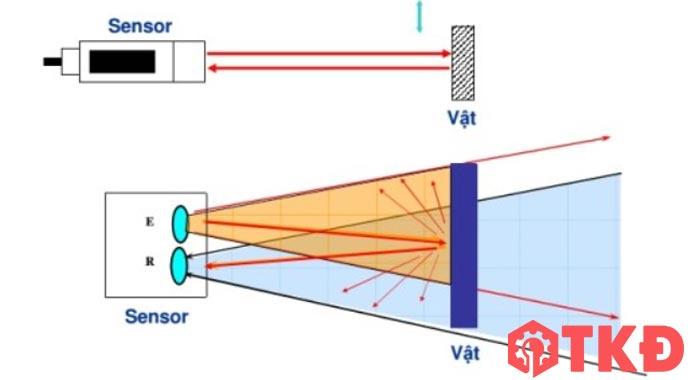 nguyên lý cảm biến quang khuếch tán