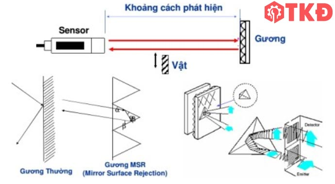 nguyên lý cảm biến quang phản xạ gương